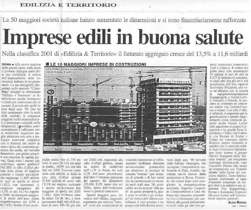 Impresa Pizzarotti & C. S.p.A.